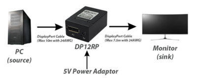DisplayPort Repeater Setup Diagram