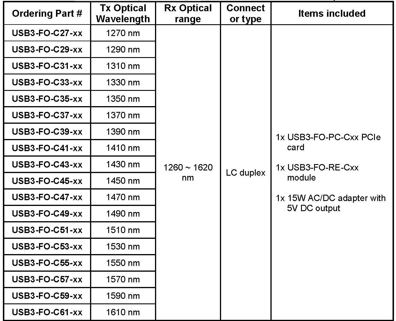 Fresh Digit USB 3.0 Fiber Extender CWDM Models