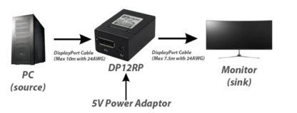 DisplayPort Repeater Setup Diagram